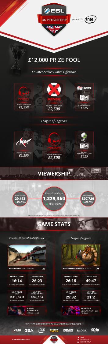 2015-05_ESL-UK-Premiership_Season-1-Infographic22