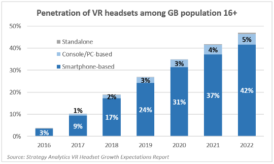 penetration_of_vr_headsets_among_gb_population_16__540